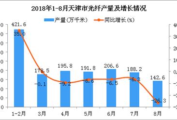 2018年1-8月天津市光纤产量为1525.1万千米 同比下降0.1%