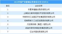 2018中國產業新城運營商綜合實力TOP10:華夏幸福第一 招商蛇口第四