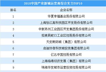 2018中国产业新城运营商综合实力TOP10:华夏幸福第一 招商蛇口第四