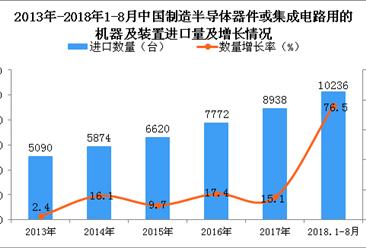 2018年1-8月中国制造半导体器件或集成电路用的机器及装置进口量同比增长76.5%