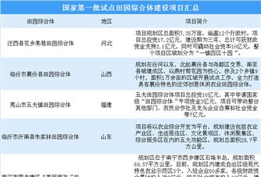 国家第一批试点田园综合体建设项目汇总情况(附图表)