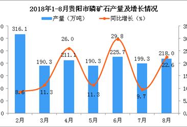 2018年1-8月贵阳市磷矿石产量为1550.77万吨 同比增长16.41%