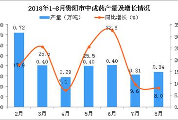 2018年1-8月贵阳市中成药产量为2.86万吨 同比增长14.6%