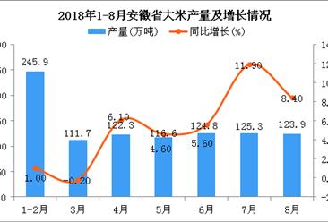 2018年1-8月安徽省大米产量为245.9万吨 同比增长1%