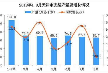 2018年1-8月天津市光缆产量同比增长3.4%(附图)