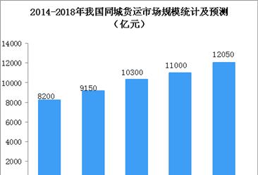 2018年中国同城货运市场规模及竞争格局分析(图)