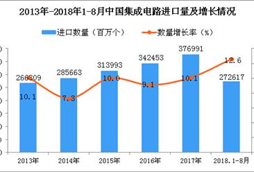 2018年1-8月中国集成电路进口量同比增长12.6%