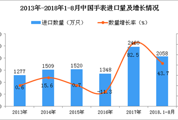 2018年1-8月中国手表进口量为2058万只 同比增长43.7%