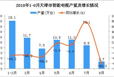 2018年1-8月天津市电视产量为70.6万台 同比下降39.4%(附图)