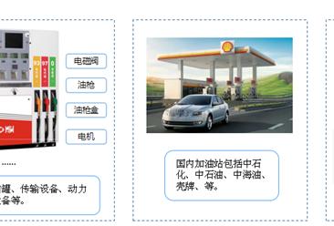 中国加油站市场产业链分析一览(附产业链全景图)