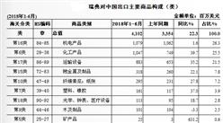 2018上半年中国与瑞典双边贸易概况:进出口额为83.1亿美元