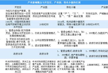 产业新城与开发区、产业园、特色小镇有什么区别?(图)
