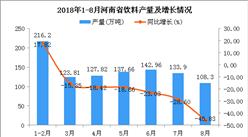 2018年1-8月河南省饮料产量为990.65万吨 同比下降24.29%