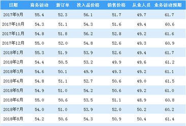 2018年9月非制造业商务活动指数分析:环比上升0.7个百分点(图)