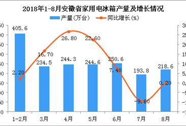 2018年1-8月安徽省家用电冰箱产量为1792万台 同比增长10.1%
