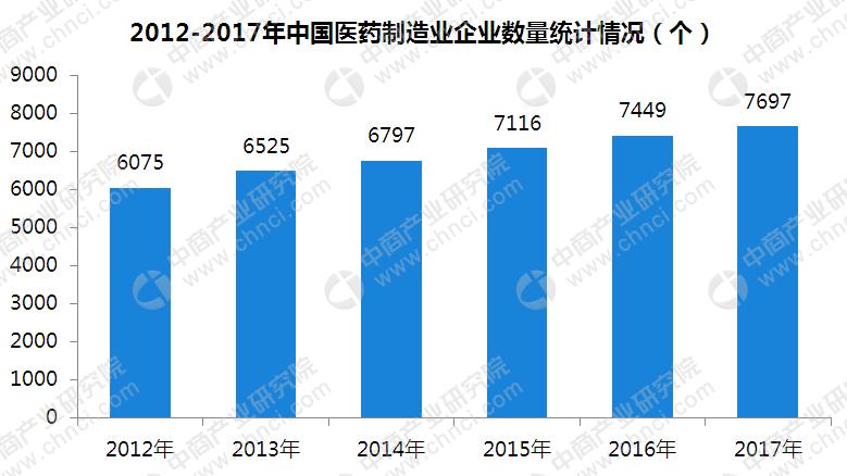 梦之城平台医药制造业市场规模广阔 广州发布促进生物医药