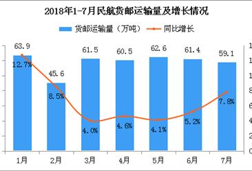 2018年1-7月民航货邮运输量414.6万吨:同比增长6.6%