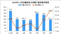 2018年1-8月安徽省电力电缆产量为1644.1百万米 同比下降2.6%(附图)