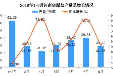 2018年8月河南省原盐产量为28.62万吨 同比增长23.58%