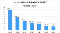 2018年半导体设备市场及格局分析:中国半导体设备销售额将超百亿大关