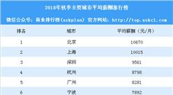2018年秋季主要城市平均薪酬排行榜:上海突破万元 你的工资达标了没?(附榜单)