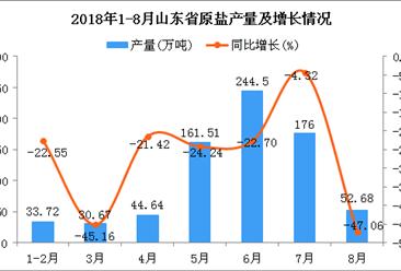 2018年1-8月山东省原盐产量为743.72万吨 同比下降23.27%