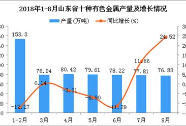 2018年1-8月山东省十种有色金属产量为625.13万吨 同比下降2.58%