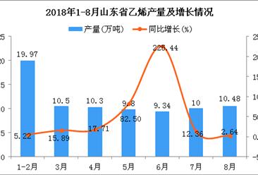 2018年1-8月山东省乙烯产量为80.39万吨 同比增长25.34%