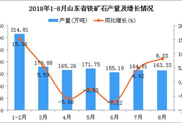 2018年1-8月山东省铁矿石产量为1315.03万吨 同比增长3.57%