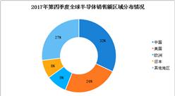 2018年全球半导体市场分析:一季度销售额为1111亿美元,同比增长20%