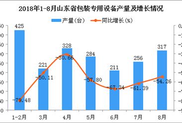 2018年1-8月山东省包装专用设备产量为2042台 同比下降63.94%