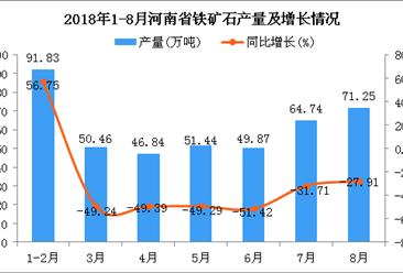 2018年1-8月河南省铁矿石产量为426.43万吨 同比下降46.83%