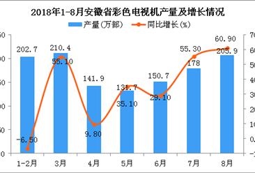 2018年1-8月安徽省彩色电视机产量为1221.3万部 同比增长39.4%
