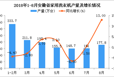 2018年1-8月安徽省家用洗衣机产量为1375.9万台 同比增长0.9%