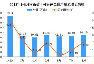 2018年1-8月河南省十种有色金属产量为338.9万吨 同比下降8.67%