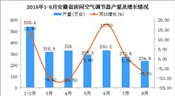 2018年1-8月安徽省空调产量为2309.2万台 同比增长4.8%(附图)