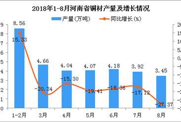 2018年1-8月河南省铜材产量及增长情况分析:同比下降18.57%