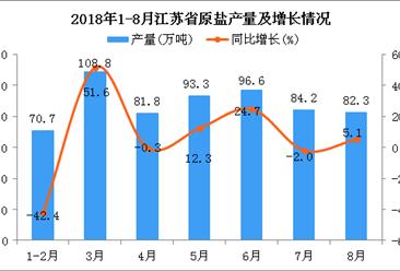2018年1-8月江苏省原盐产量为617.7万吨 同比增长2.7%