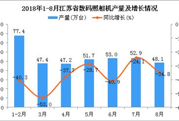 2018年1-8月江苏省数码照相机产量及增长情况分析(附图)