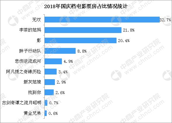 2018国庆档电影票房排行榜:黑马《无双》6亿