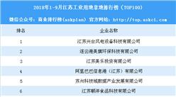 产业地产情报:2018年1-9月江苏工业用地拿地排行榜(TOP100)