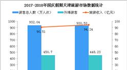 2018国庆假期天津市旅游市场统计:游客数量超930万  旅游收入增长10%