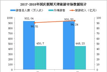 2018国庆假期天津市旅游市场:游客数量超930万  旅游收入增长10%