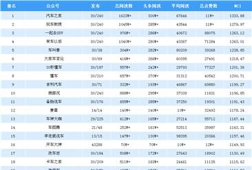 2018年9月汽车行业微信公众号排行榜:汽车之家第一(附排名)