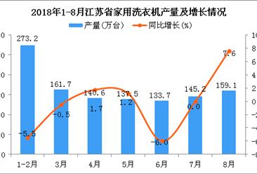 2018年1-8月江苏省家用洗衣机产量为1151万台 同比下降0.9%