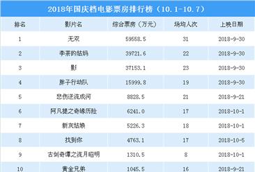 2018年国庆档电影票房排行榜(TOP10)