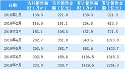 2018年9月融创中国销售简报:累计合同销售金额3191亿(附图表)