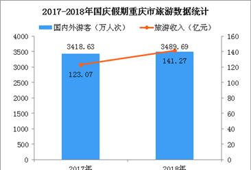 2018国庆假期重庆市共接待游客3490万人次  旅游收入增长28.4%(图)