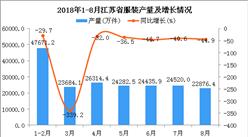 2018年1-8月江苏省服装产量同比下降4.9%