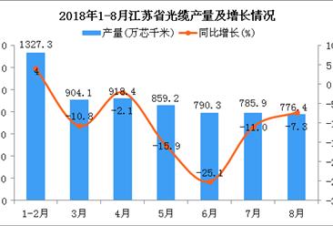 2018年1-8月江苏省光缆产量为6361.7万芯千米 同比增长2%